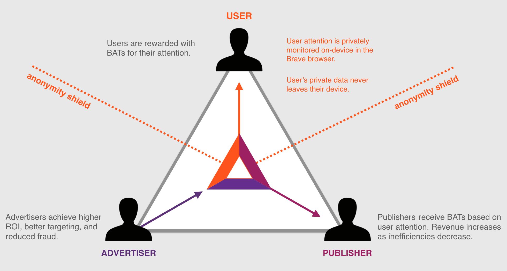 bat triad diagram